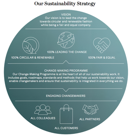 Circular graphic showing H&M's sustainability strategy